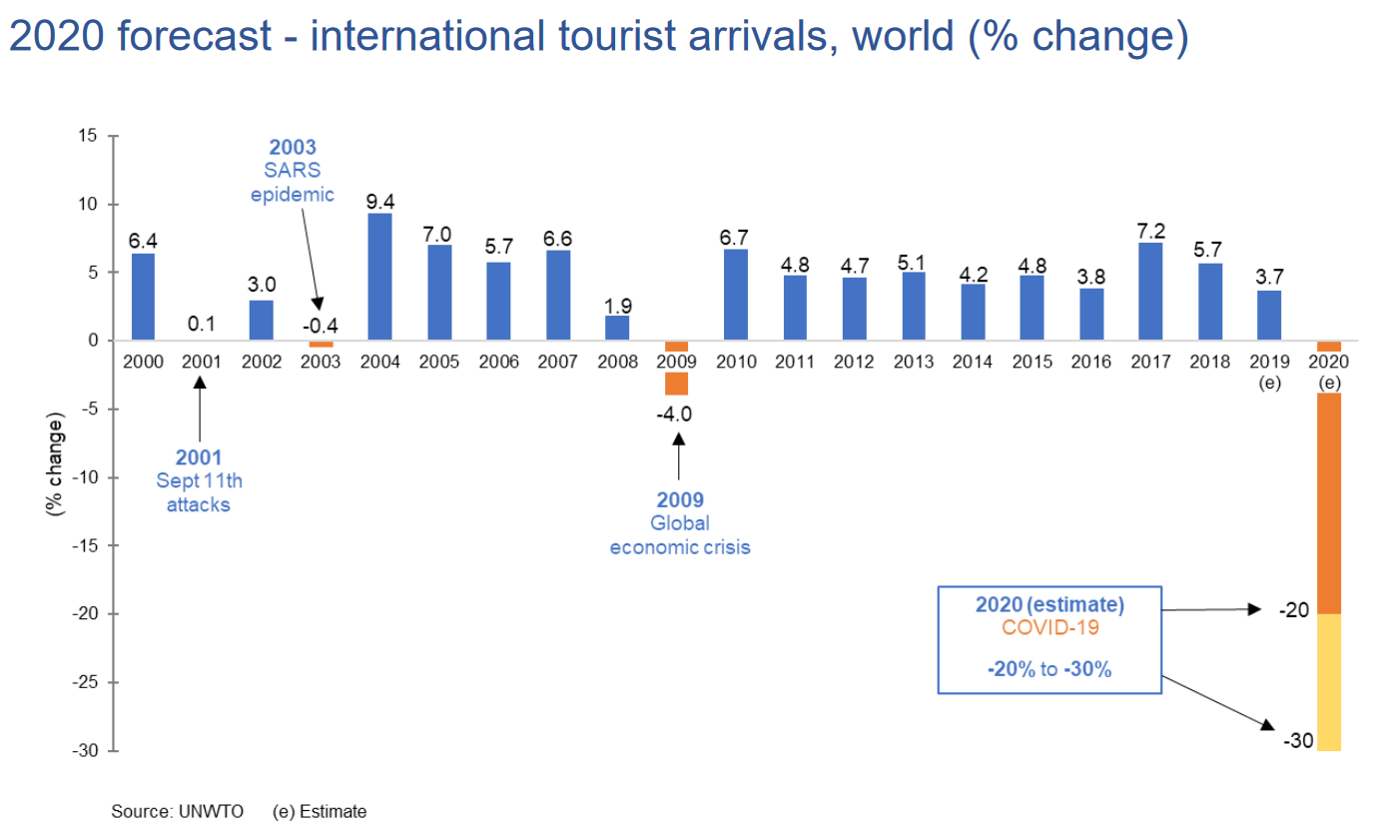UNWTO average annual growth 2000-2020