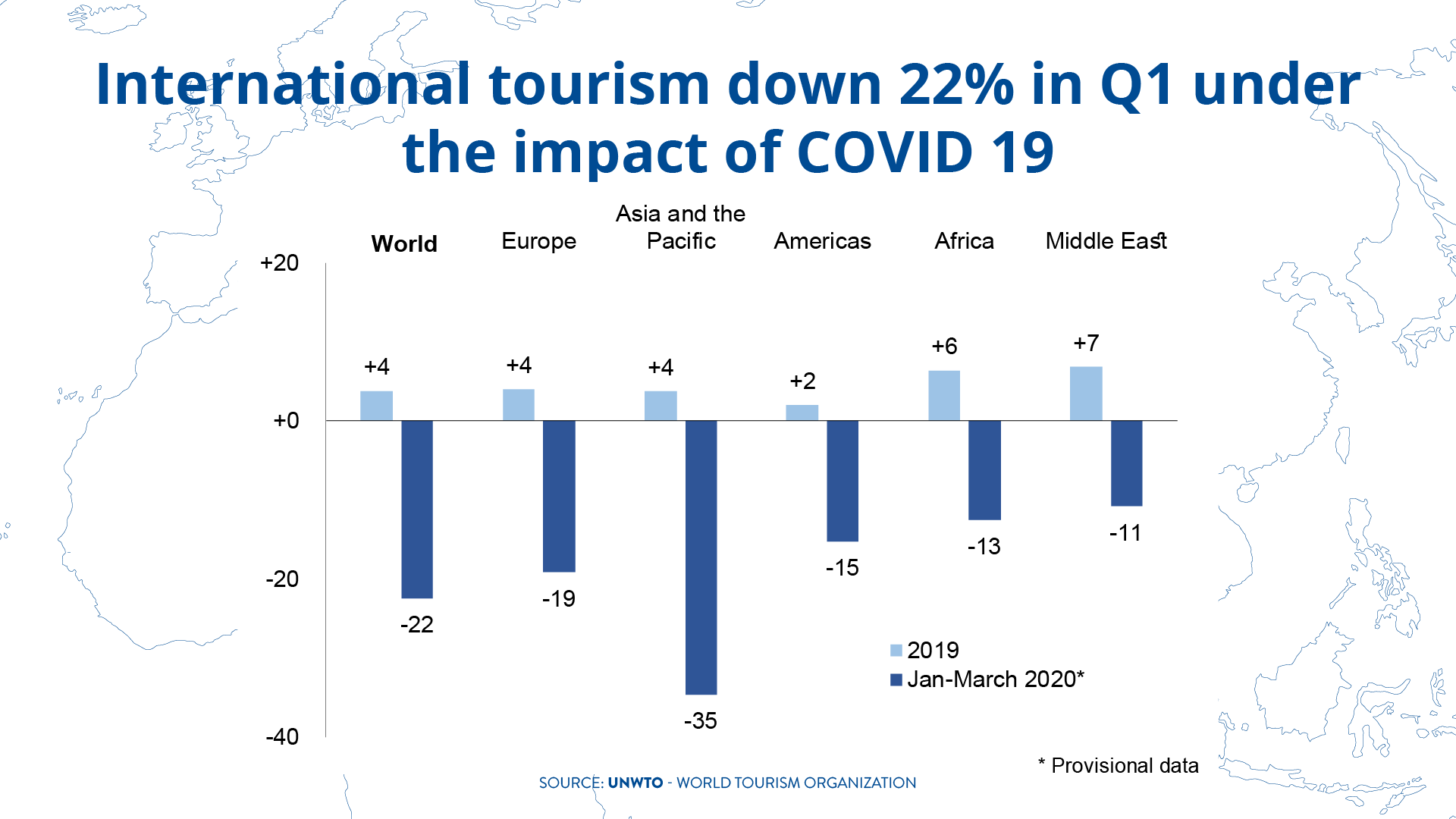UNWTO Q1 2020 Covid-19 Corona International tourism