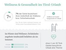 Infografik Wellness